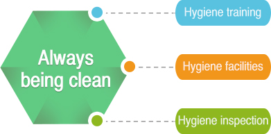 Always being clean : Hygiene training / Sanitary facilities / Hygiene inspection