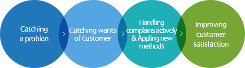 Catching a problem > Catching wants of customer > Handling complains actively & Appling new methods > Improving customer satisfaction